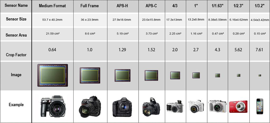 Sensors' size and crop factor chart