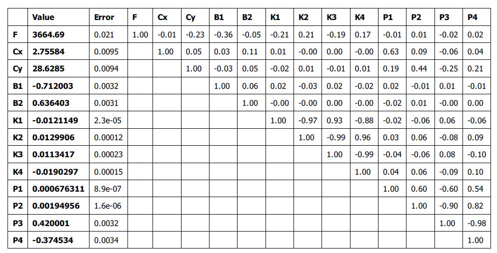 Camera Calibration parameters in SfM processing report